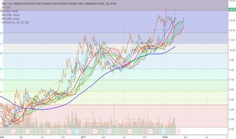 VALE: Undervalued and Extremely Bullish Stock
