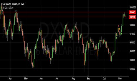 DXY: US Dollar Index reach supply zone