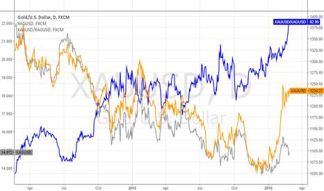 XAUUSD: Gold/Silver Ratio