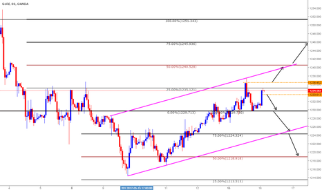 XAUUSD: Gold Trade Plan for May 16th 2017 based on Clone Levels
