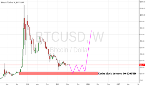 BTCUSD: Bitcoin-Another bloodbath in the making?Sub 100USD?