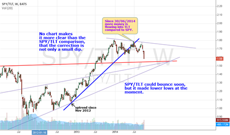SPY/TLT: TLT is getting more money flow compared to SPY