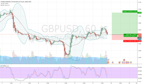 GBPUSD: GBPUSD is now in a strong support zone