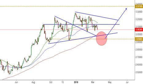 XCUUSD: Copper taking impulse, but turning over