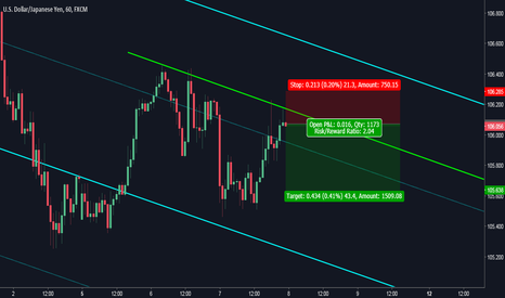 USDJPY: USDJPY: Sell Setup at Resistance Level