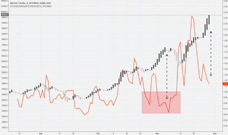 BTCUSD: $BTCUSD long positions are weakening