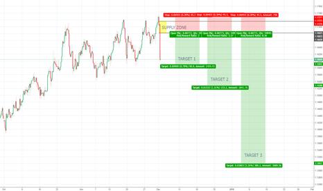 EURCHF: EURCHF 4h Supply - Counter Trend Trade- Daily Reversal Engulfing