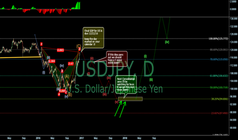 USDJPY: Outlook on UJ for next year, keeping short bias