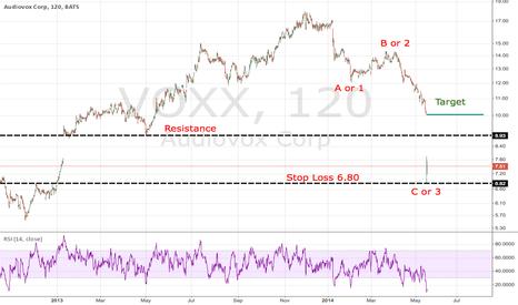VOXX: VOXX