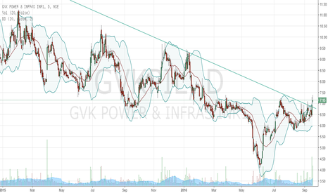 GVKPIL: GVK breaking out after a long fall on dispute resolution news