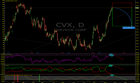 CVX: History Says Chevron (CVX) Is Set To Decline At Least 5%