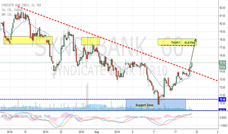 SYNDIBANK: Syndicate Bank - One More Breakout from Downward Trendline