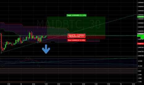 MAIDBTC: MAID possible breakout