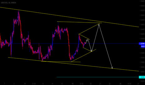GBPUSD: GBPUSD 30M Possible Direction