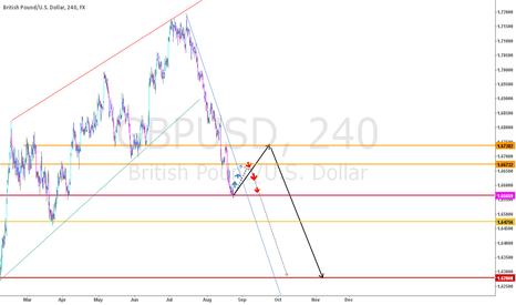 GBPUSD: gbpusd long term vision