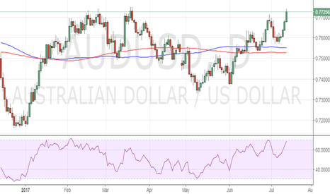 AUDUSD: Sell AUD/USD for 0.7660