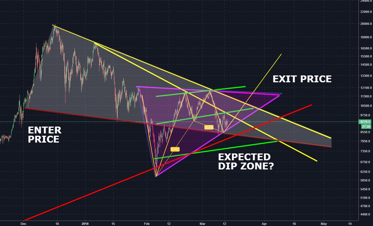 BTC 5 MONTH Descending Wedge!? DIP or BREAKOUT?