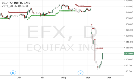 EFX: Bearish