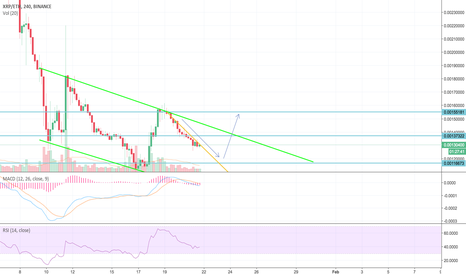 XRPETH: XRP stuck to the range...