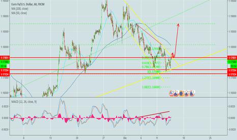 EURUSD: posible escenario euro/dollar.