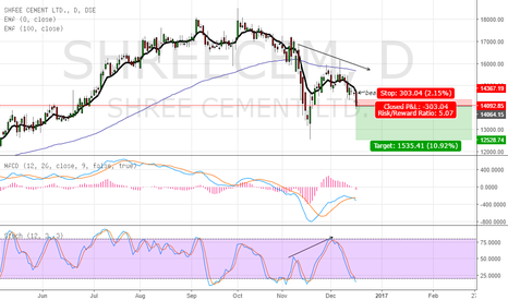 SHREECEM: bearish divergence there and bearish engulfing pattern