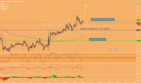 GBPUSD: Will it pass 1.3100 to go up?