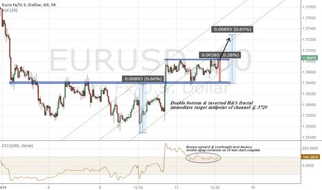EURUSD: Eurodollar going to 3720