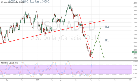 USDCAD: Long with USDCAD