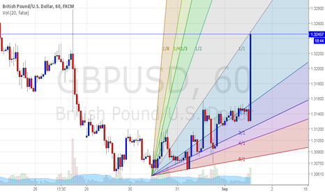 GBPUSD: GBPUSD GREAT OPPORTUNITY