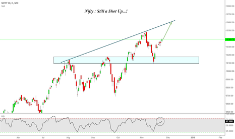 NIFTY: Nifty : Still a shot Up !