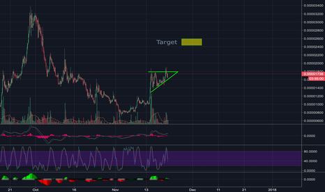 EMC2BTC: Einstenium Flag formation