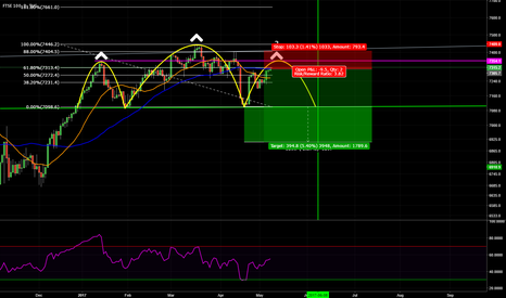 UKX: $UKX Daily Head & Shoulders