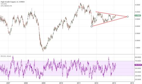 HG1!: Short copper Triangle.