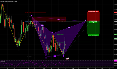 AUDCAD: Potential BAT pattern in resistance area