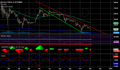 BTCUSD: Still in the downtrend.