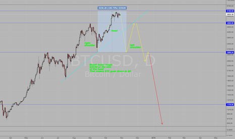 BTCUSD: Bitcoin Short Head and Shoulders