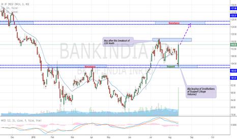 BANKINDIA: Bank of India - Firing Up (Buy)