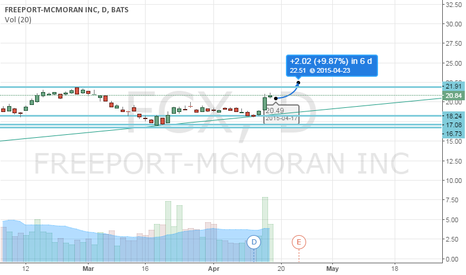 FCX: Long FCX Aug 21 Call