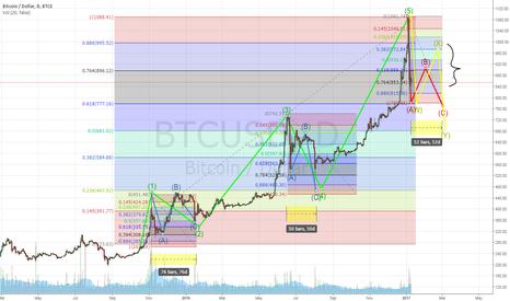 BTCUSD:  Long correction of bitcoin