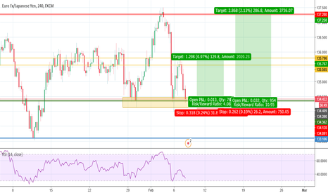 EURJPY: EJ on the rise