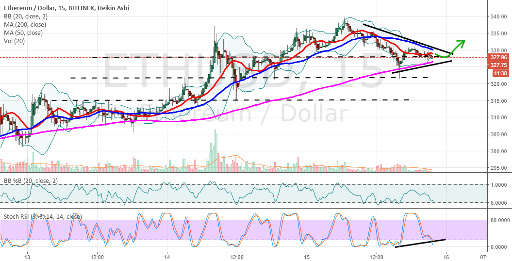 ETHUSD nearing consolidation wedge pattern completion