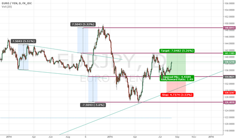 EURJPY: seems it should hit the resistance