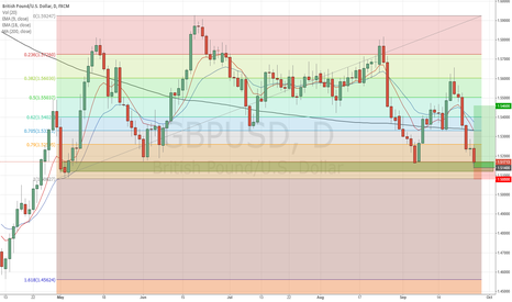 GBPUSD: GBPUSD - Long setup from Bullish Daily Orderblock.