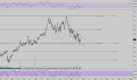 GGP: GGP ready to bounce soon