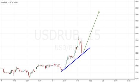 USDRUB: Лонг USDRUB дальше в район 59.50