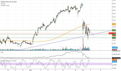 PYPL: Moved up nicely from 75 area target