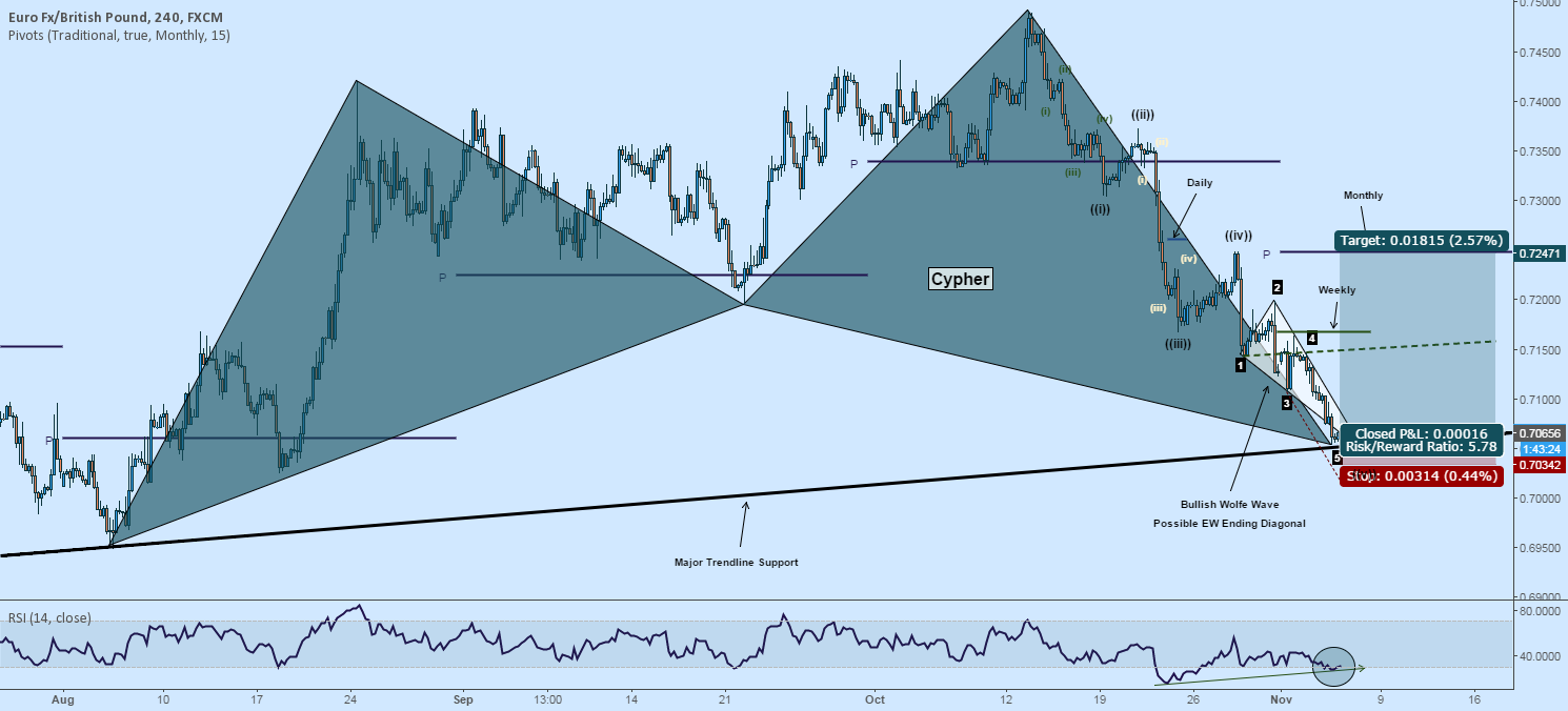 EURGBP Cypher, Wolfe Wave Complete at Support - Ending Diagonal?