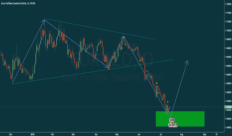 EURNZD: Potential LONG Opportunity on EUR/NZD - Daily