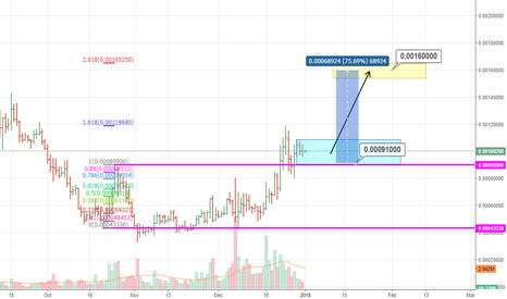 STRATBTC: Get ready for a trip to the STRATosphere!