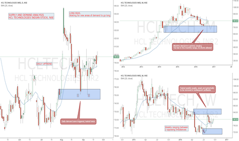 HCLTECH: SUPPLY AND DEMAND ANALYSIS HCL TECHNOLOGIES INDIAN STOCK, NSE